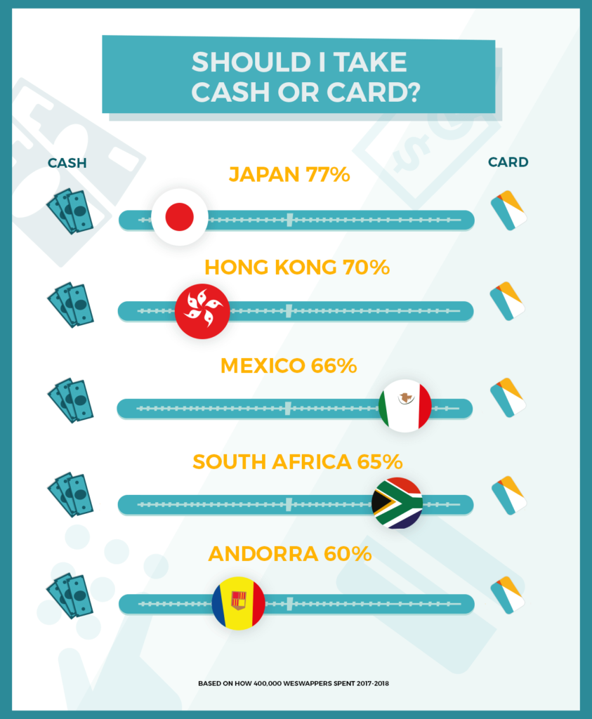 card vs cash what to take