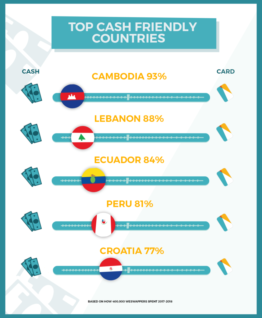 Top Cash Friendly Countries