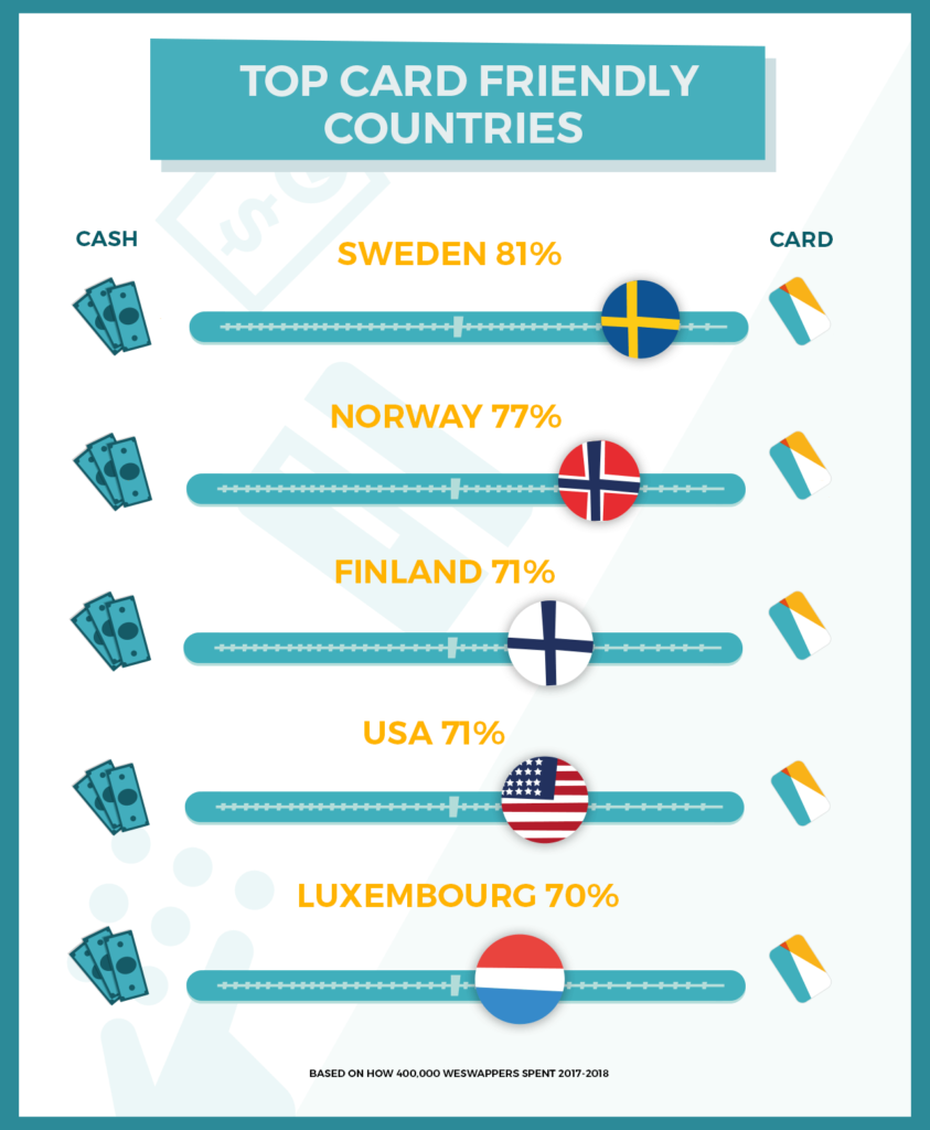 top card friendly countries