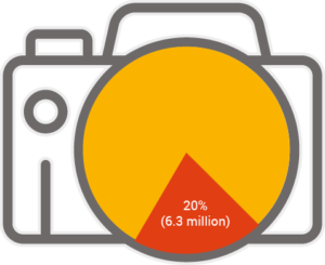 20% (6.3 million) of the nation say the ability to post beautiful images and videos when they are on holiday influences where they travel to